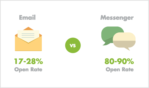 email-vs-messenger-open-rates